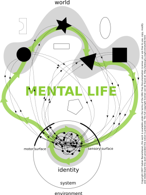 Conceptual Diagram of Mental Life