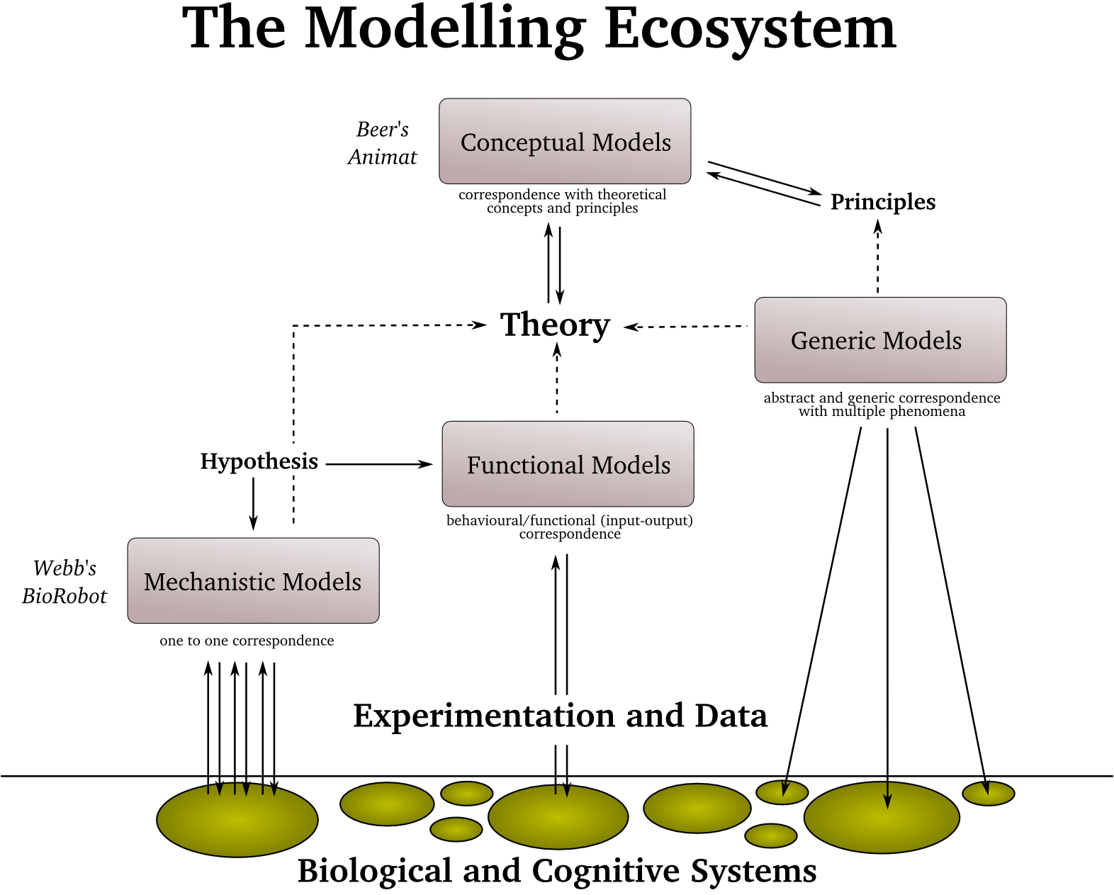 What is a simulation model 76