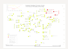 Genealogical map for the concept of habit