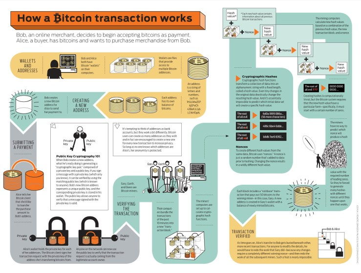 Infography by B. Palacio et al. for IEEE Spectrum. Original at http://visual.ly/bitcoin-infographic