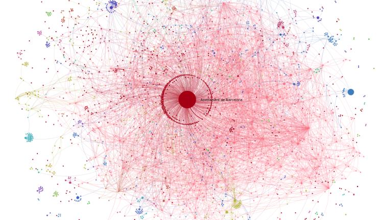Interaction network at decidim.barcelona participatory democracy platform