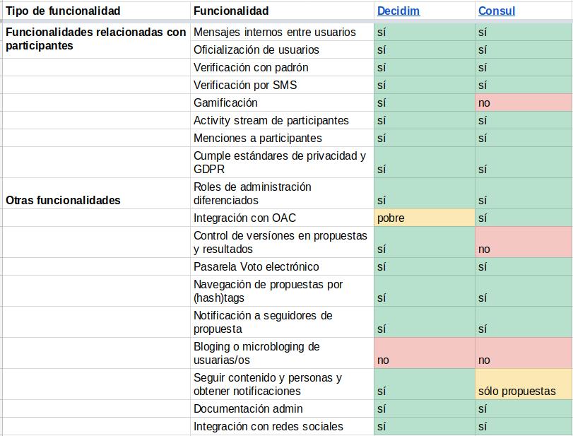 Cuadro 3: Comparativa entre Decidim y Cónsul para funcionalides relacionadas con participantes y otras funcionalidades genéricas de la plataforma