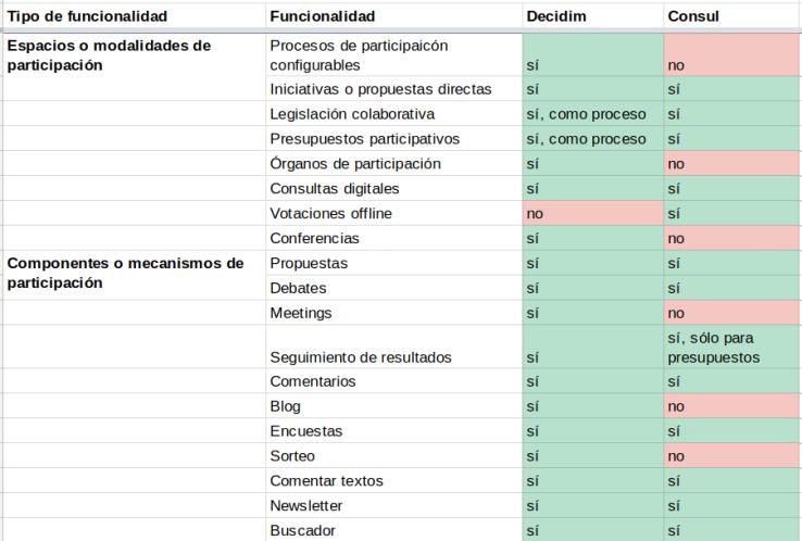 Cuadro 1: Comparativa entre Decidim y Cónsul para las funcionalidades de espacios de participación y componentes o mecanismos