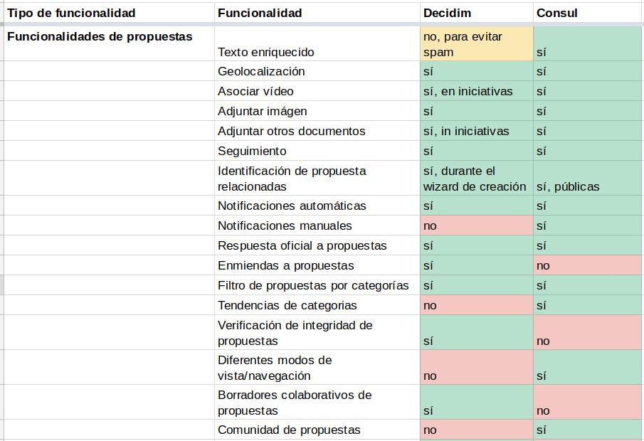Cuadro 2: Comparativa Decidim vs. Cónsul en las funcionalidades de las propuestas