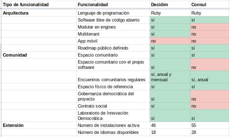 Cuadro 4: Comparativa entre Decidim y Cónsul en temas de arquitectura, comunidad y extensión.
